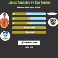 James Donachie vs Kye Rowles h2h player stats