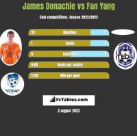 James Donachie vs Fan Yang h2h player stats