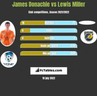 James Donachie vs Lewis Miller h2h player stats