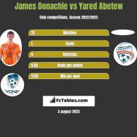 James Donachie vs Yared Abetew h2h player stats