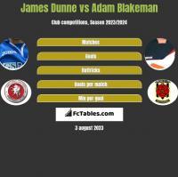 James Dunne vs Adam Blakeman h2h player stats