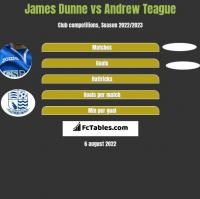 James Dunne vs Andrew Teague h2h player stats
