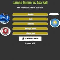 James Dunne vs Asa Hall h2h player stats