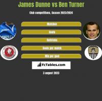 James Dunne vs Ben Turner h2h player stats