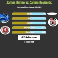 James Dunne vs Callum Reynolds h2h player stats