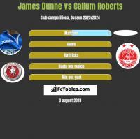 James Dunne vs Callum Roberts h2h player stats