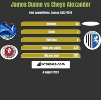 James Dunne vs Cheye Alexander h2h player stats