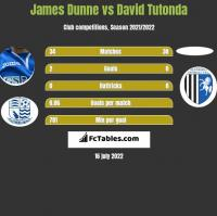James Dunne vs David Tutonda h2h player stats