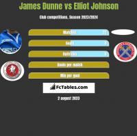 James Dunne vs Elliot Johnson h2h player stats