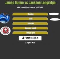 James Dunne vs Jackson Longridge h2h player stats