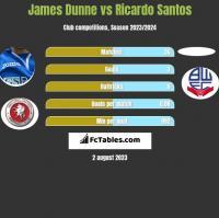 James Dunne vs Ricardo Santos h2h player stats