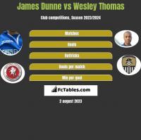 James Dunne vs Wesley Thomas h2h player stats