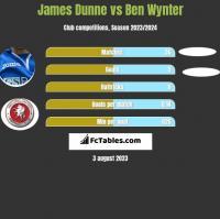 James Dunne vs Ben Wynter h2h player stats