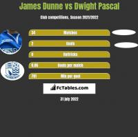 James Dunne vs Dwight Pascal h2h player stats
