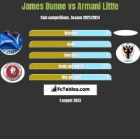 James Dunne vs Armani Little h2h player stats