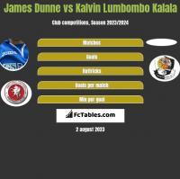 James Dunne vs Kalvin Lumbombo Kalala h2h player stats