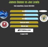 James Dunne vs Joe Lewis h2h player stats