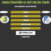James Efmorfidis vs Jort van der Sande h2h player stats