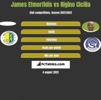 James Efmorfidis vs Rigino Cicilia h2h player stats