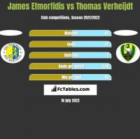 James Efmorfidis vs Thomas Verheijdt h2h player stats