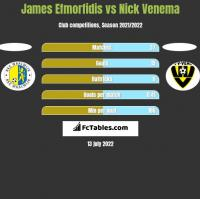 James Efmorfidis vs Nick Venema h2h player stats
