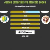 James Efmorfidis vs Marcelo Lopes h2h player stats