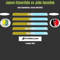 James Efmorfidis vs Jelle Goselink h2h player stats