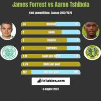 James Forrest vs Aaron Tshibola h2h player stats