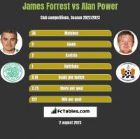 James Forrest vs Alan Power h2h player stats