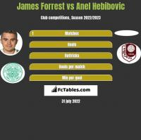 James Forrest vs Anel Hebibovic h2h player stats