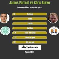 James Forrest vs Chris Burke h2h player stats