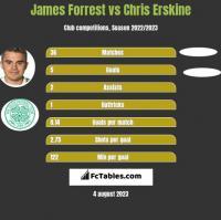 James Forrest vs Chris Erskine h2h player stats