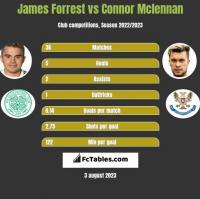 James Forrest vs Connor Mclennan h2h player stats