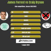 James Forrest vs Craig Bryson h2h player stats