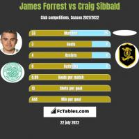James Forrest vs Craig Sibbald h2h player stats
