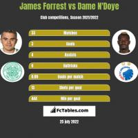 James Forrest vs Dame N'Doye h2h player stats