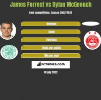 James Forrest vs Dylan McGeouch h2h player stats