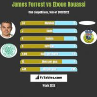 James Forrest vs Eboue Kouassi h2h player stats