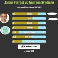 James Forrest vs Emerson Hyndman h2h player stats
