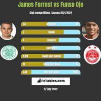 James Forrest vs Funso Ojo h2h player stats
