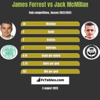 James Forrest vs Jack McMillan h2h player stats