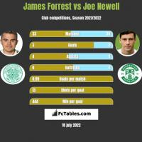 James Forrest vs Joe Newell h2h player stats