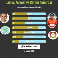 James Forrest vs Kerem Demirbay h2h player stats