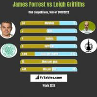 James Forrest vs Leigh Griffiths h2h player stats