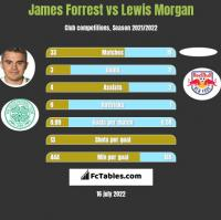 James Forrest vs Lewis Morgan h2h player stats