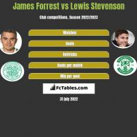 James Forrest vs Lewis Stevenson h2h player stats
