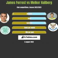James Forrest vs Melker Hallberg h2h player stats