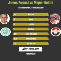 James Forrest vs Miquel Nelom h2h player stats