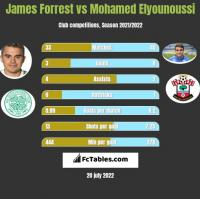 James Forrest vs Mohamed Elyounoussi h2h player stats