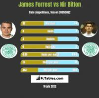 James Forrest vs Nir Bitton h2h player stats
